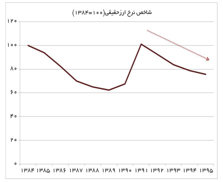 تجارت فردا- شاخص نرخ ارزحقیقی(100=1384)