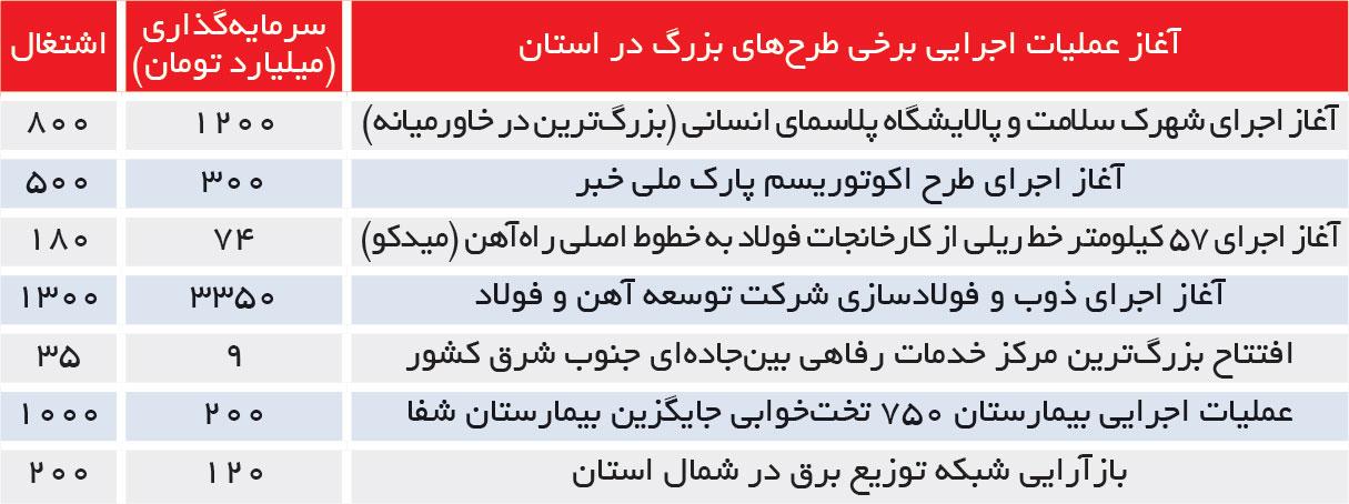 تجارت فردا- آغاز عملیات اجرایی برخی طرحهای بزرگ در استان