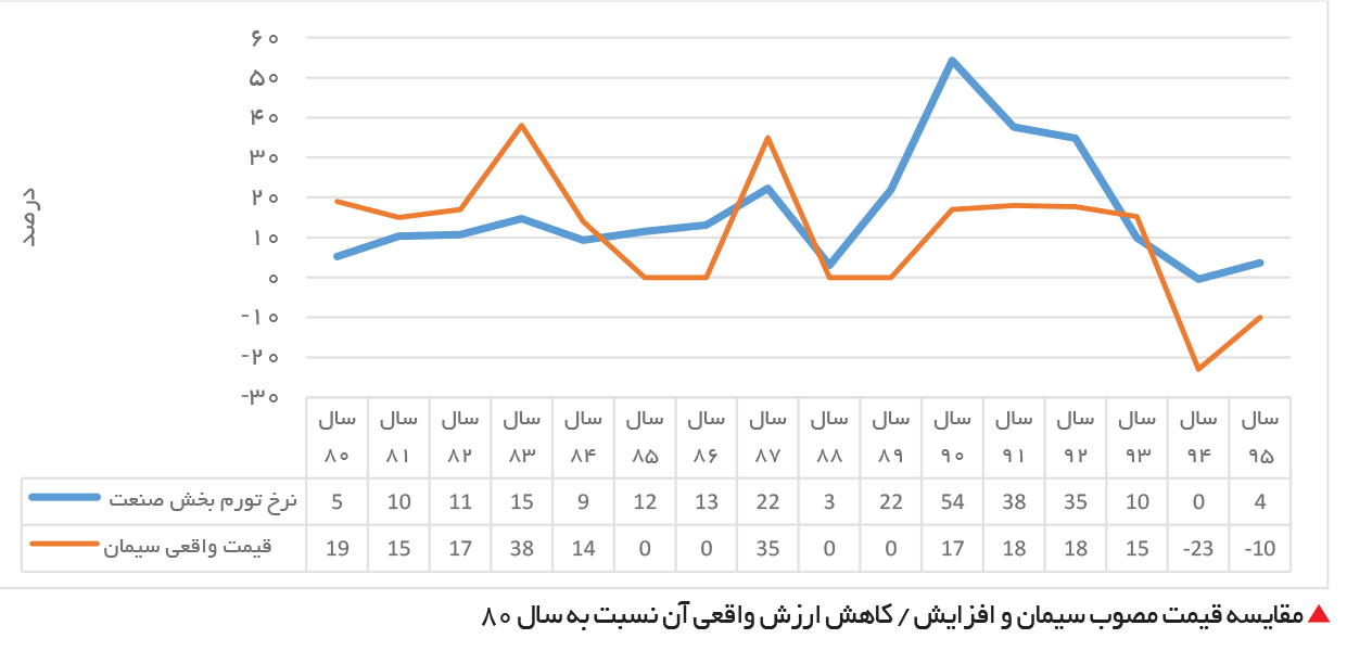 تجارت فردا-  مقایسه قیمت مصوب سیمان و افزایش  / کاهش ارزش واقعی آن نسبت به سال 80