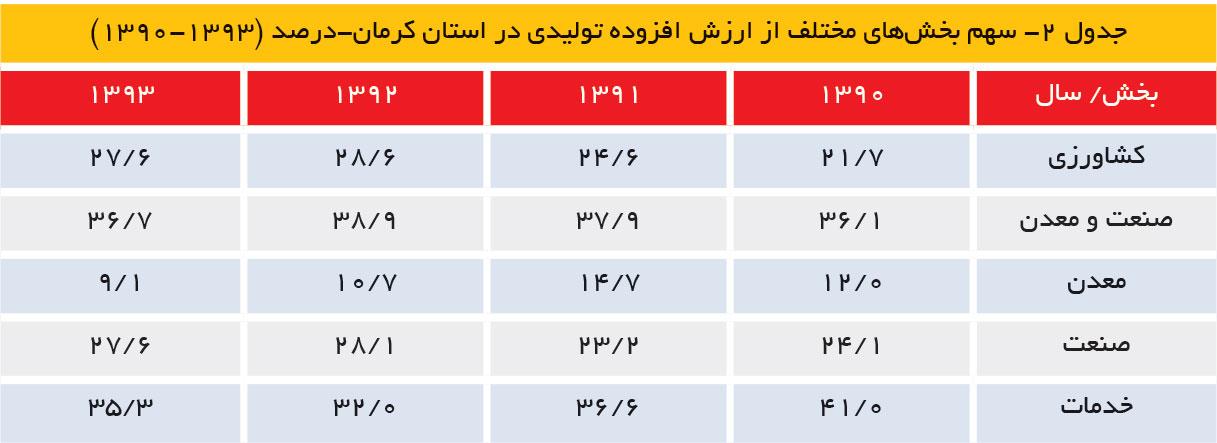 تجارت فردا- سهم بخشهای مختلف از ارزش افزوده تولیدی در استان کرمان