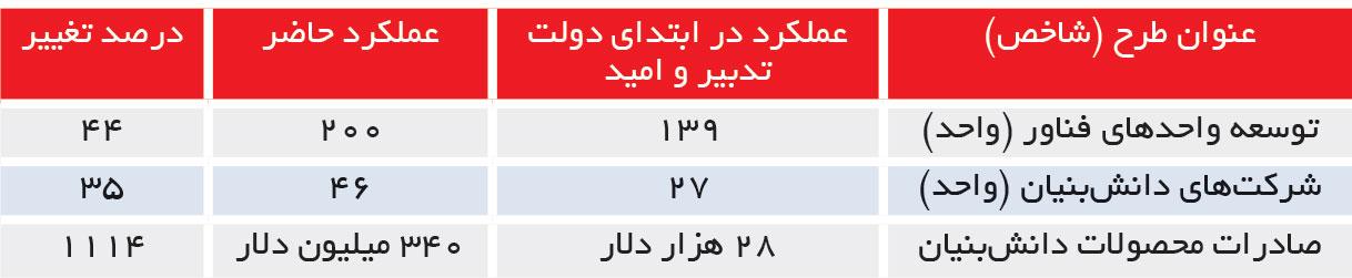 تجارت فردا- عملکرد در ابتدای دولت تدبیر و امید- جدول 5