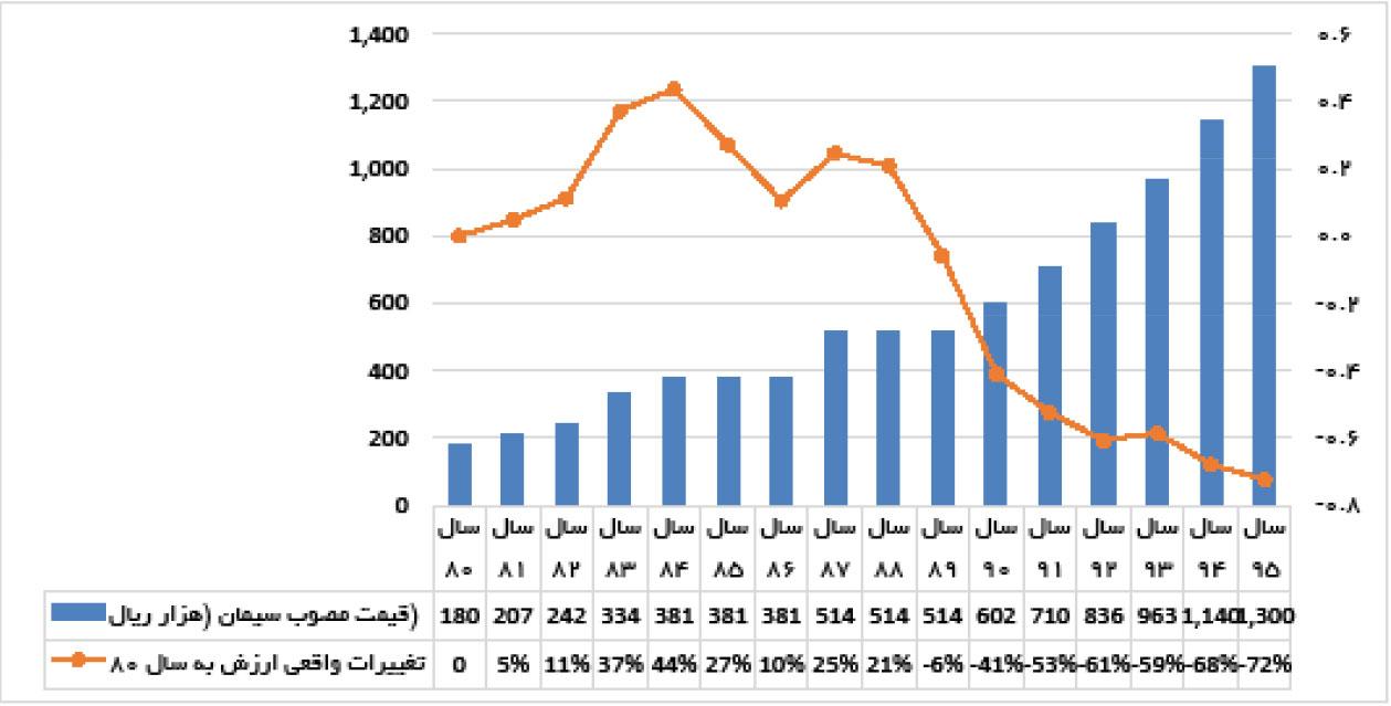 تجارت فردا- مقایسه نرخ تورم بخش صنعت و افزایش قیمت سیمان