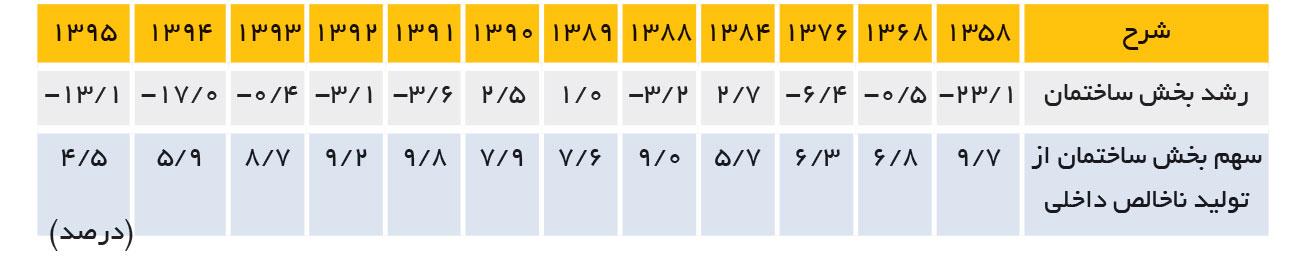 تجارت فردا- جدول شماره 3