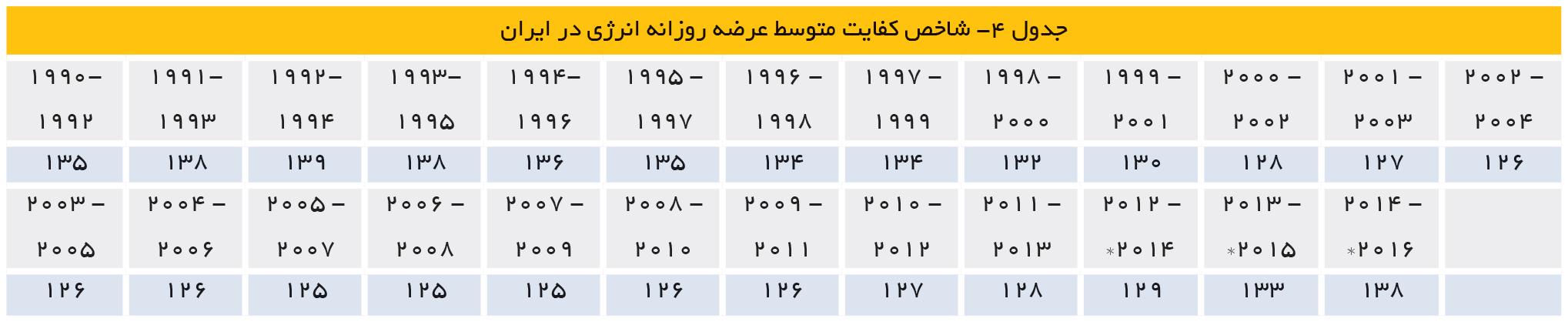 تجارت- فردا- شاخص کفایت متوسط عرضه روزانه انرژی در ایران