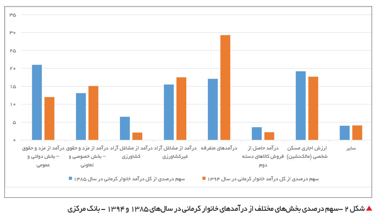 تجارت فردا-سهم درصدی بخشهای مختلف از درآمدهای خانوار کرمانی در سالهای 1385 و 1394