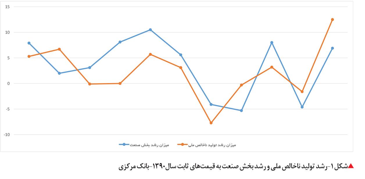 تجارت فردا- رشد تولید ناخالص ملی و رشد بخش صنعت به قیمتهای ثابت سال1390-