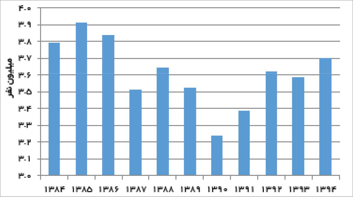 تجارت فردا- تعداد شاغلان بخش صنعت