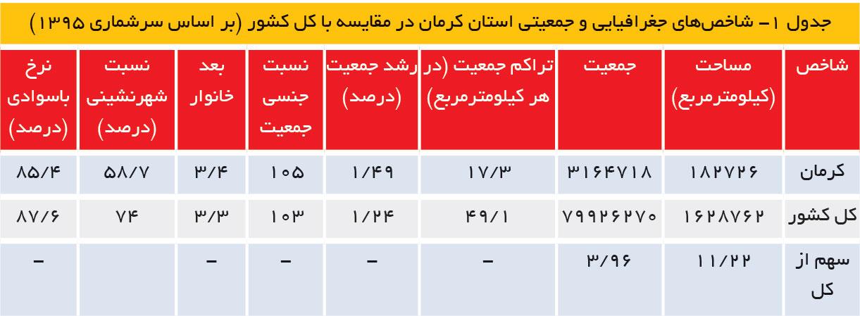 تجارت فردا-شاخصهای جغرافیایی و جمعیتی استان کرمان