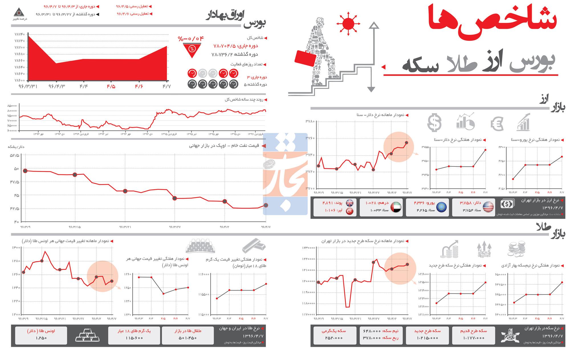 تجارت فردا- شاخصهای اقتصادی