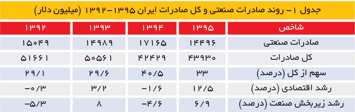 تجارت فردا-روند صادرات صنعتی و کل صادرات ایران 1395-1392 (میلیون دلار)