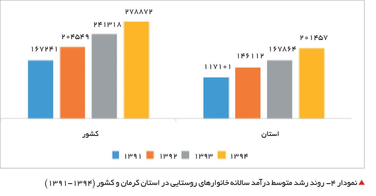 تجارت فردا-روند رشد متوسط درآمد سالانه خانوارهای روستایی در استان کرمان و کشور