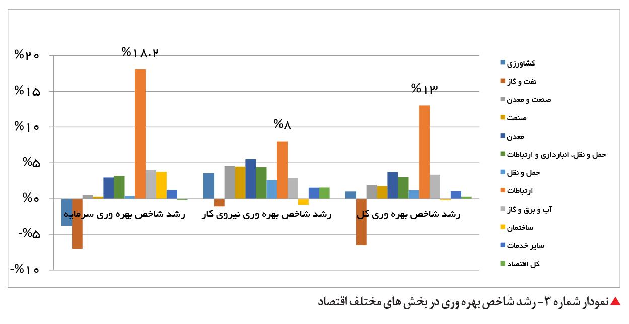 تجارت فردا- رشد شاخص بهره وری در بخش های مختلف اقتصاد