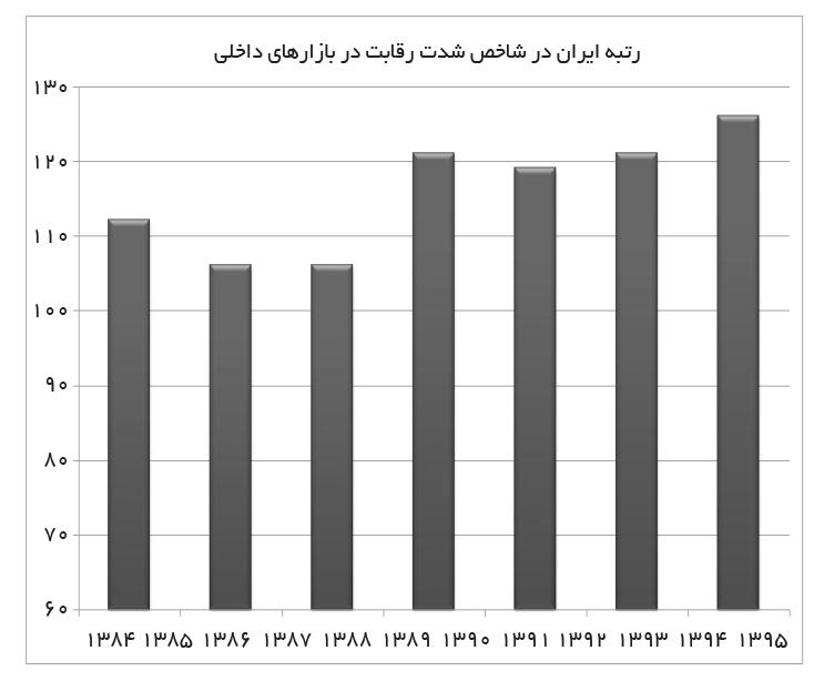 تجارت فردا- رتبه ایران در شاخص شدت رقابت در بازارهای داخلی
