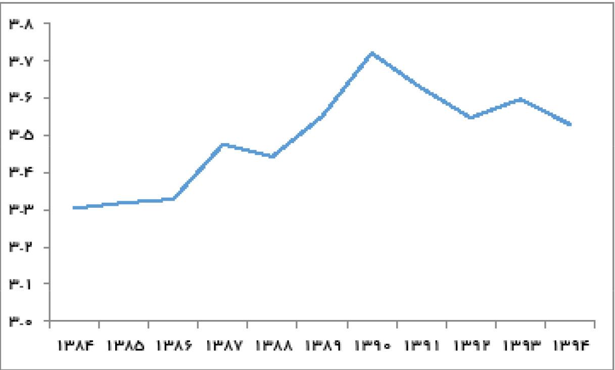 تجارت فردا-  نسبت کل جمعیت به جمعیت شاغل