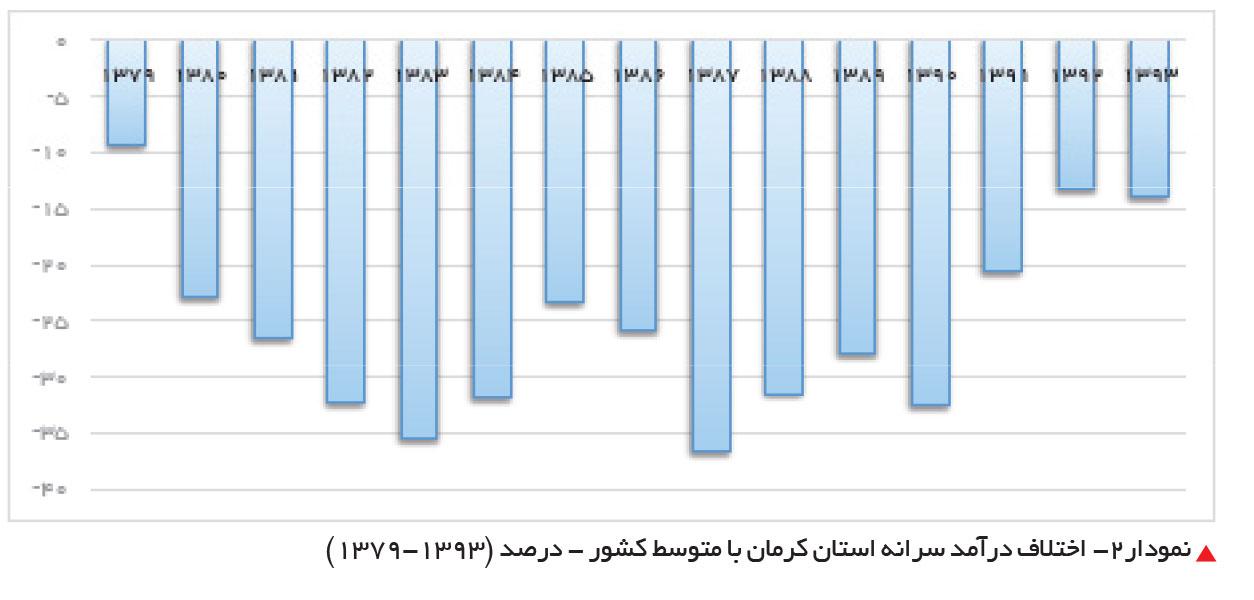 تجارت فردا- اختلاف درآمد سرانه استان کرمان با متوسط کشور