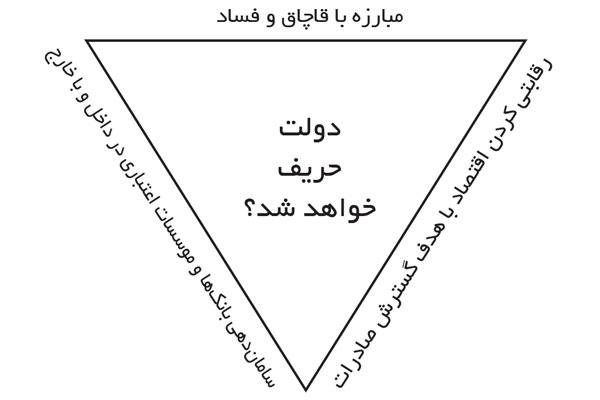 تجارت فردا- راه نجات اقتصاد ایران