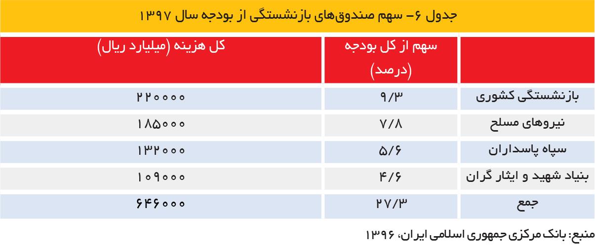 تجارت فردا- جدول 6- سهم صندوقهای بازنشستگی از بودجه سال 1397
