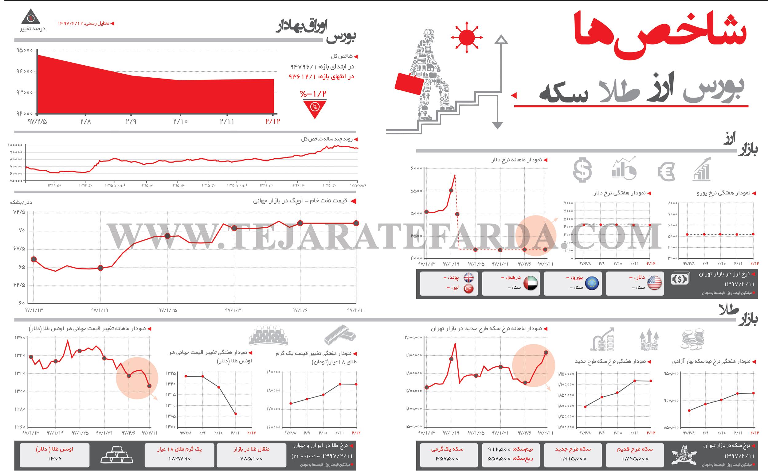 تجارت فردا- اینفوگرافیک- شاخصهای اقتصادی (267)