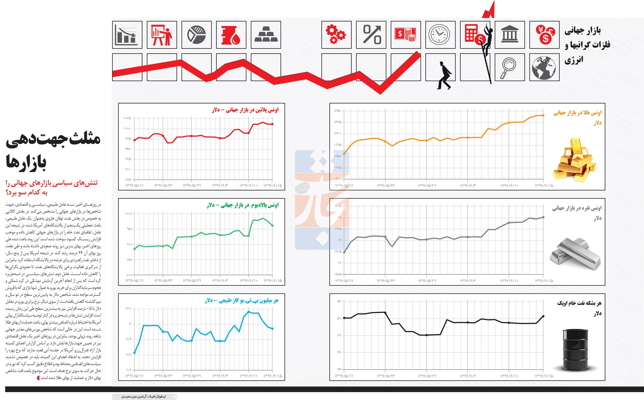 تجارت- فردا- مثلث جهتدهی بازارها(اینفوگرافیک)