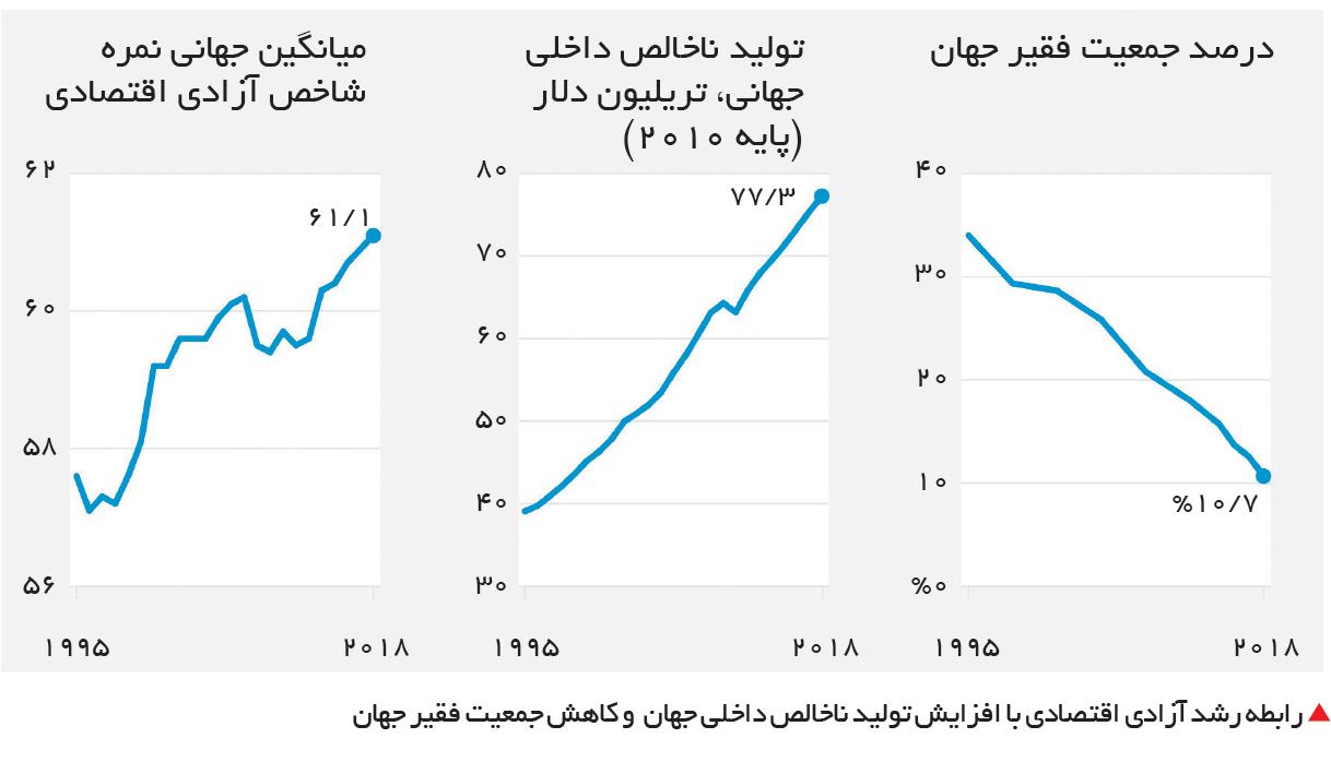 تجارت- فردا-  رابطه رشد آزادی اقتصادی با افزایش تولید ناخالص داخلی جهان  و کاهش جمعیت فقیر جهان
