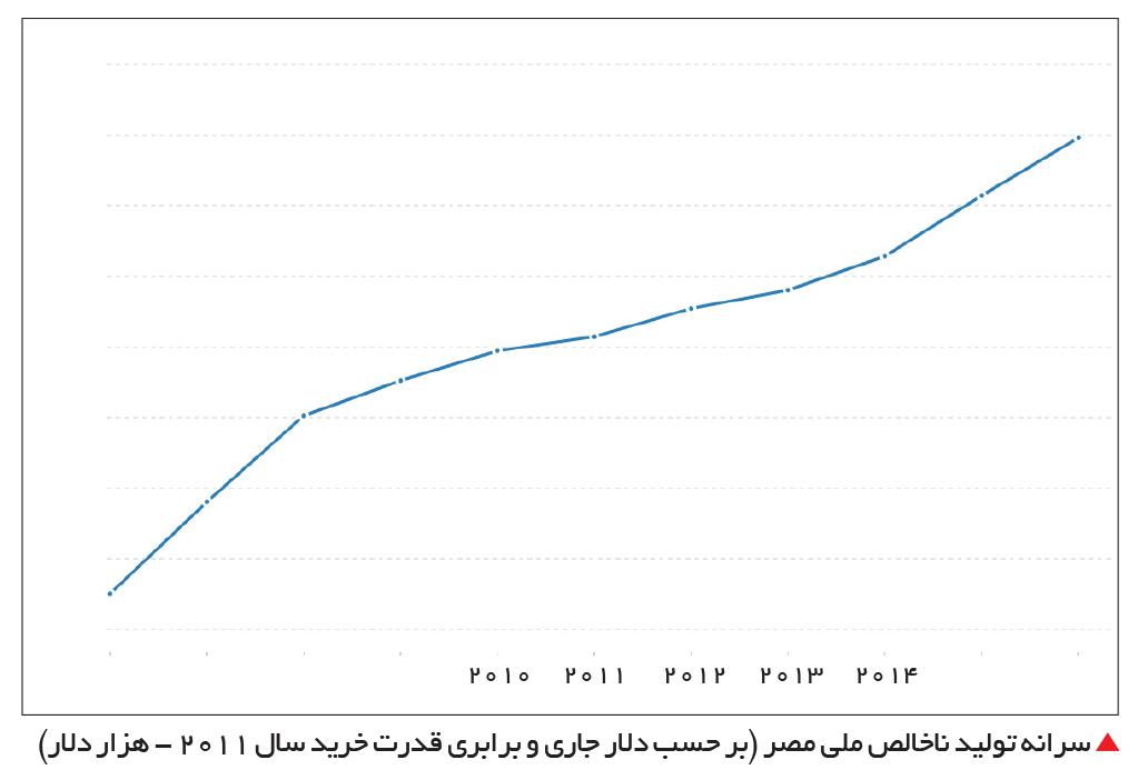 تجارت- فردا-  سرانه تولید ناخالص ملی مصر (بر حسب دلار جاری و برابری قدرت خرید سال 2011 - هزار دلار)