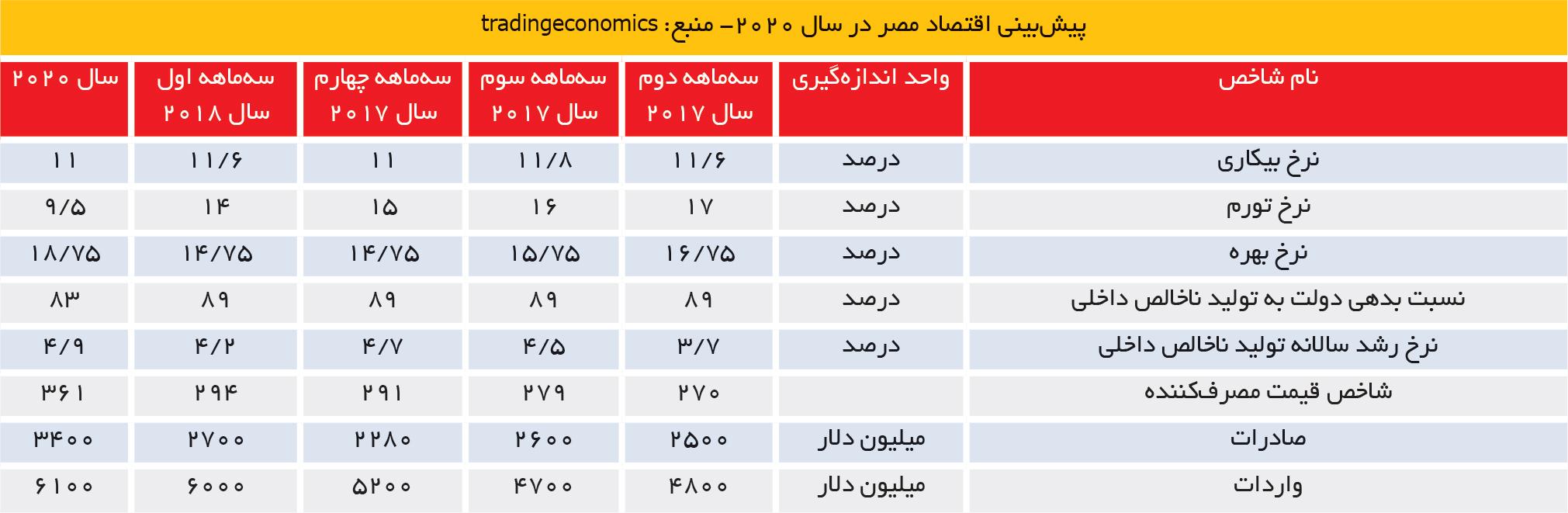 تجارت- فردا- پیشبینی اقتصاد مصر در سال 2020- منبع: tradingeconomics
