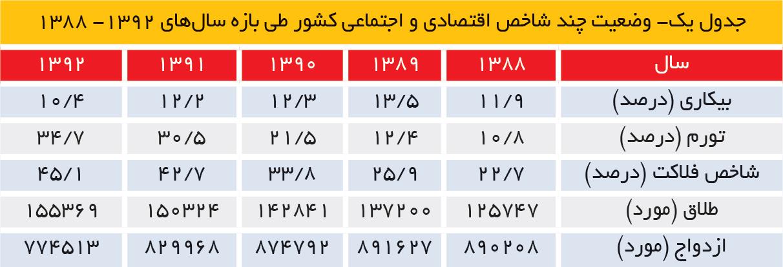 تجارت- فردا- جدول یک- وضعیت چند شاخص اقتصادی و اجتماعی کشور طی بازه سالهای 1392- 1388