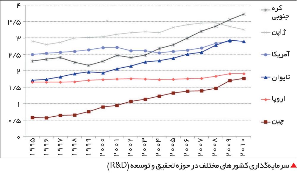 تجارت- فردا-  سرمایهگذاری کشورهای مختلف در حوزه تحقیق و توسعه (R&D)
