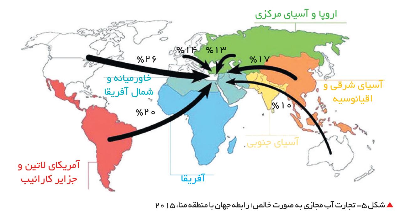 تجارت- فردا-  شکل 5- تجارت آب مجازی به صورت خالص؛ رابطه جهان با منطقه منا، 2015