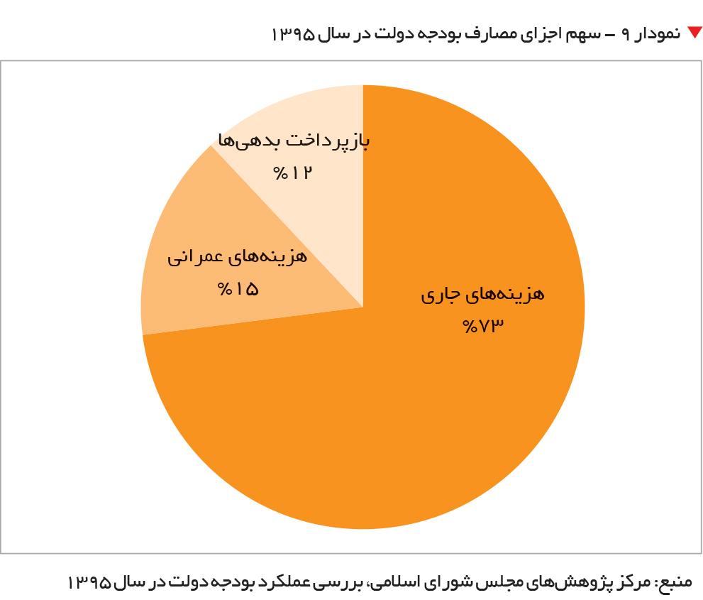 تجارت- فردا-   نمودار ۹ - سهم اجزای مصارف بودجه دولت در سال 1395