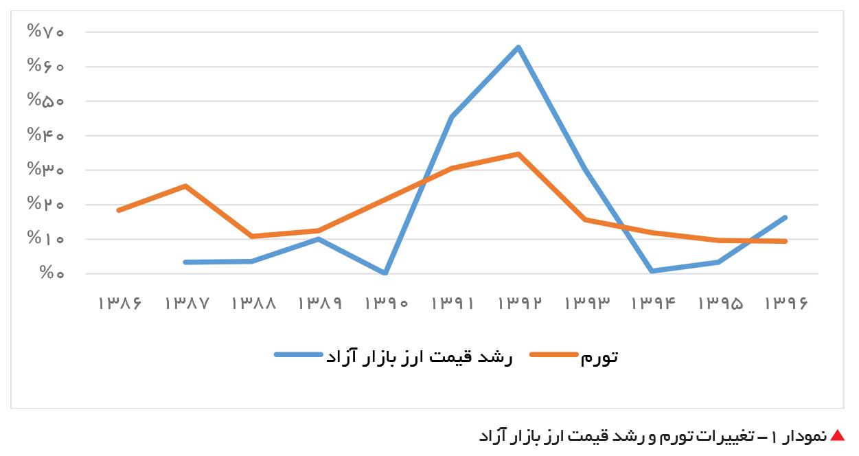 تجارت فردا-  نمودار 1- تغییرات تورم و رشد قیمت ارز بازار آزاد