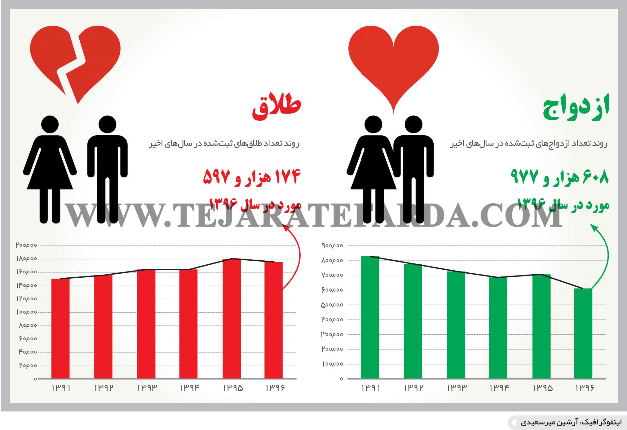تجارت- فردا- رکوردشکنی طلاق(اینفوگرافیک)