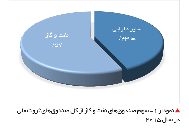 تجارت فردا- سهم صندوقهای نفت و گاز از کل صندوقهای ثروت ملی