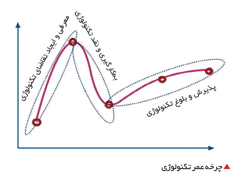 تجارت- فردا- چرخه عمر تکنولوژی