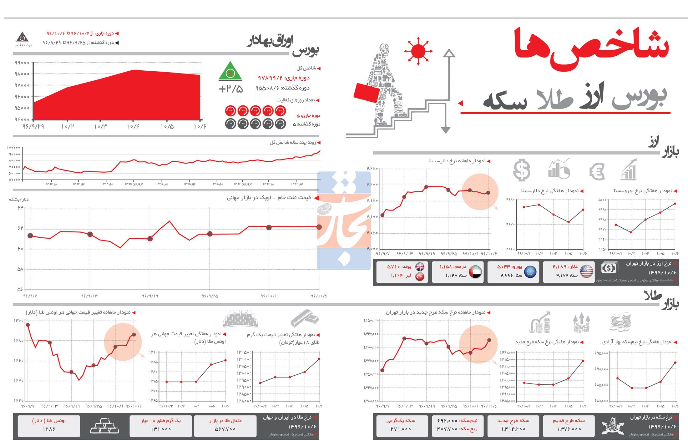 تجارت فردا- اینفوگرافیک- شاخصهای اقتصادی252