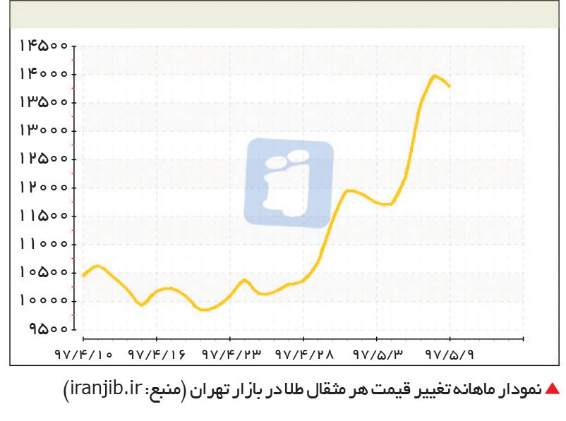 تجارت- فردا-  نمودار ماهانه تغییر قیمت هر مثقال طلا در بازار تهران (منبع: iranjib.ir)