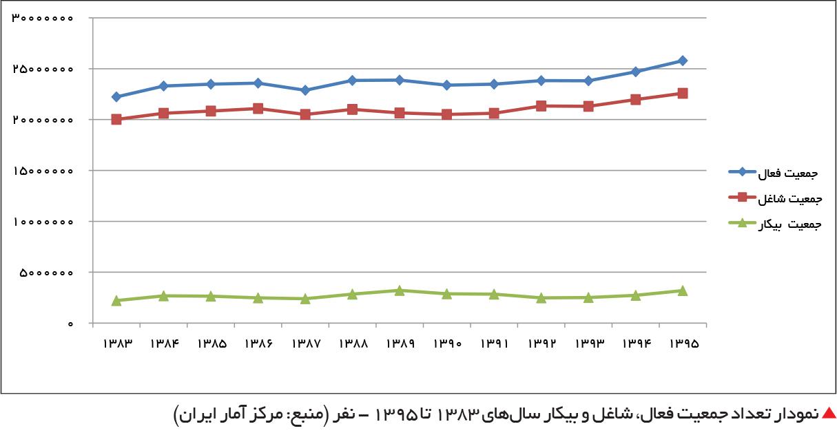 تجارت- فردا-  نمودار تعداد جمعیت فعال، شاغل و بیکار سالهای 1383 تا 1395 - نفر (منبع: مرکز آمار ایران)