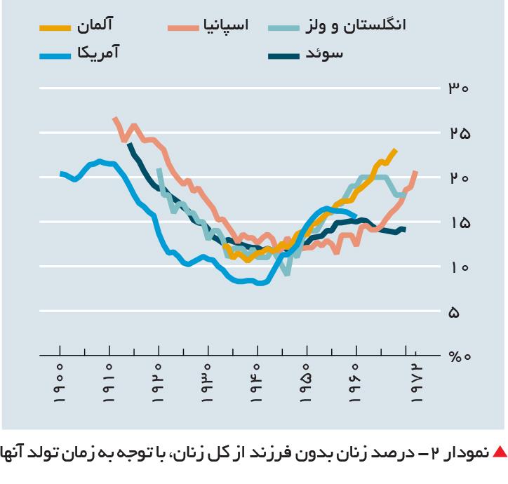 تجارت- فردا-  نمودار 2- درصد زنان بدون فرزند از کل زنان، با توجه به زمان تولد آنها