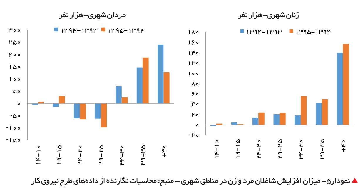 تجارت فردا-  نمودار5- میزان افزایش شاغلان مرد و زن در مناطق شهری - منبع: محاسبات نگارنده از دادههای طرح نیروی کار