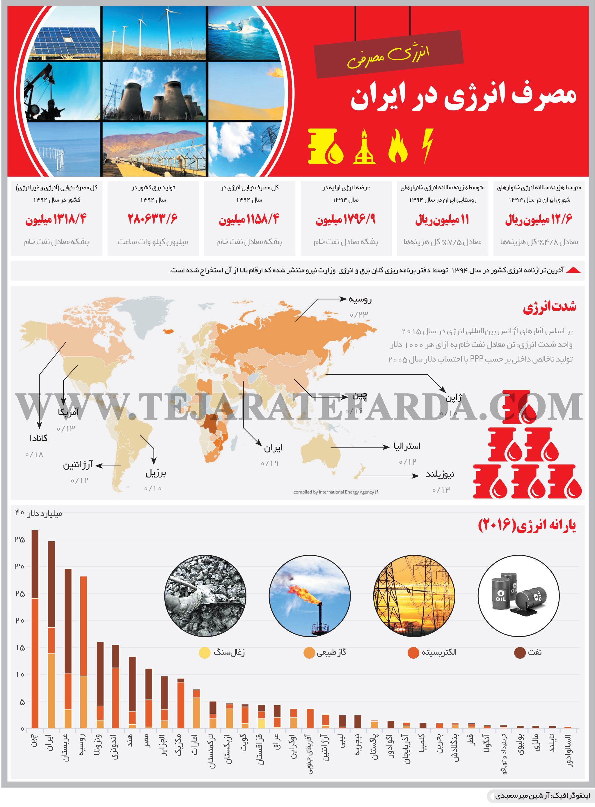 تجارت فردا- اینفوگرافیک- مصرف انرژی در ایران