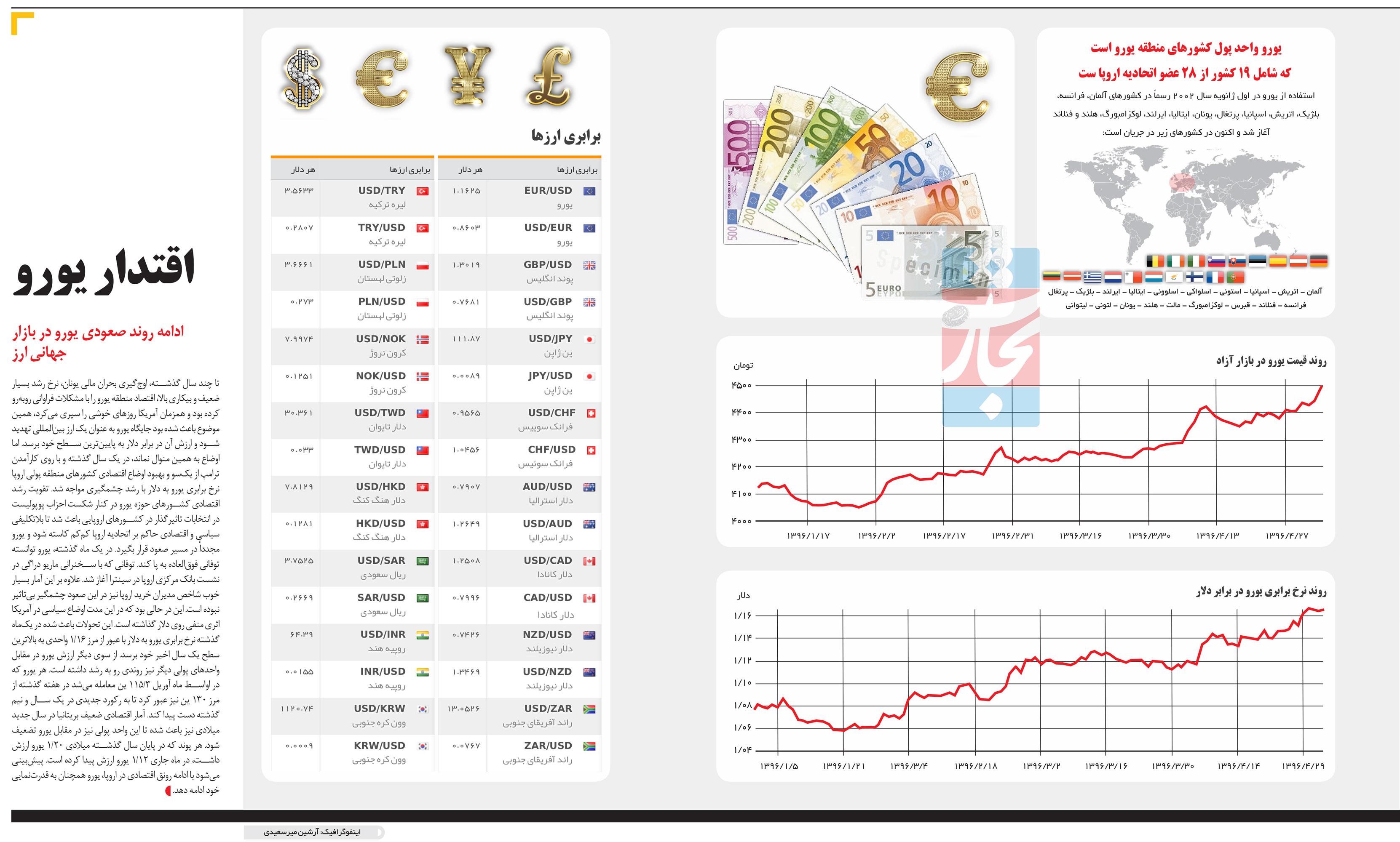 تجارت- فردا- اقتدار یورو(اینفوگرافیک)