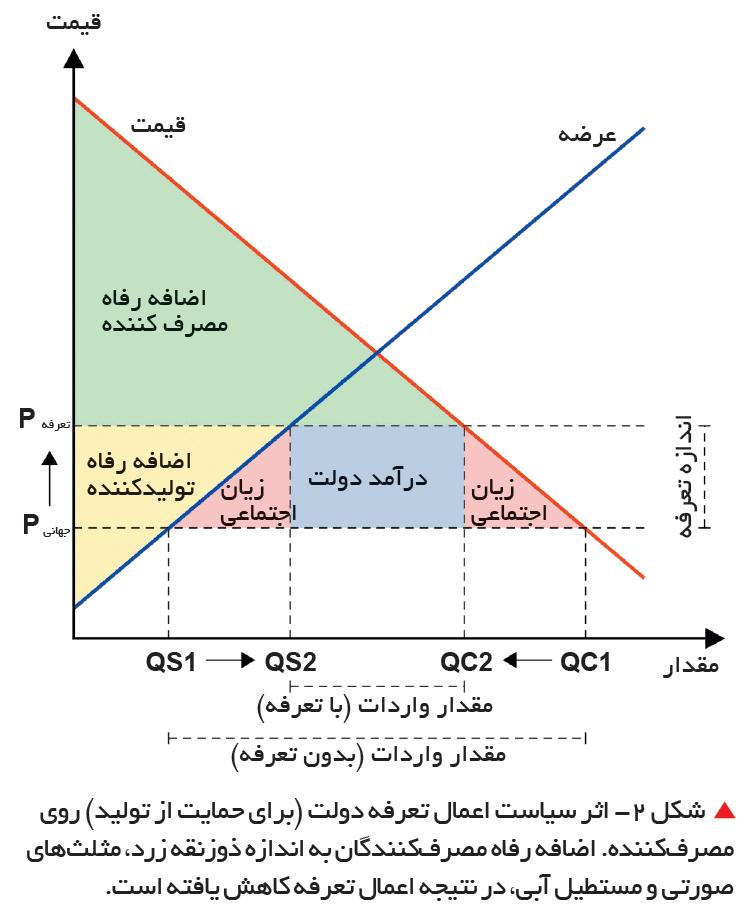 تجارت- فردا-   شکل 2- اثر سیاست اعمال تعرفه دولت (برای حمایت از تولید) روی مصرفکننده. اضافه رفاه مصرفکنندگان به اندازه ذوزنقه زرد، مثلثهای صورتی و مستطیل آبی، در نتیجه اعمال تعرفه کاهش یافته است.