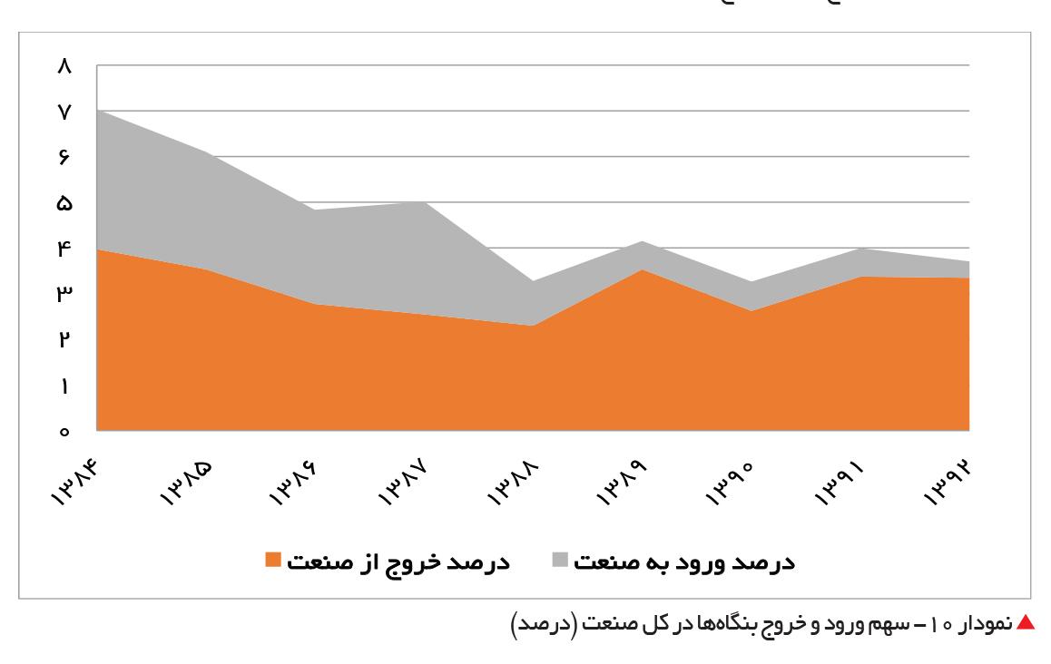 تجارت- فردا-  نمودار 10- سهم ورود و خروج بنگاهها در کل صنعت (درصد)