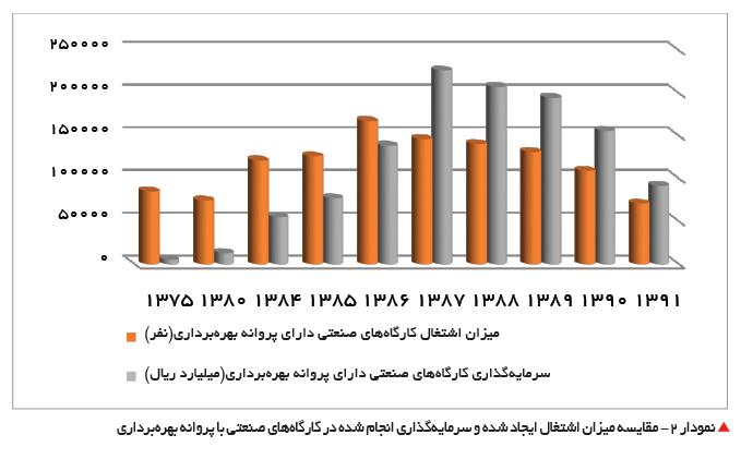 تجارت- فردا-  نمودار 2- مقایسه میزان اشتغال ایجاد شده و سرمایهگذاری انجام شده در کارگاههای صنعتی با پروانه بهرهبرداری