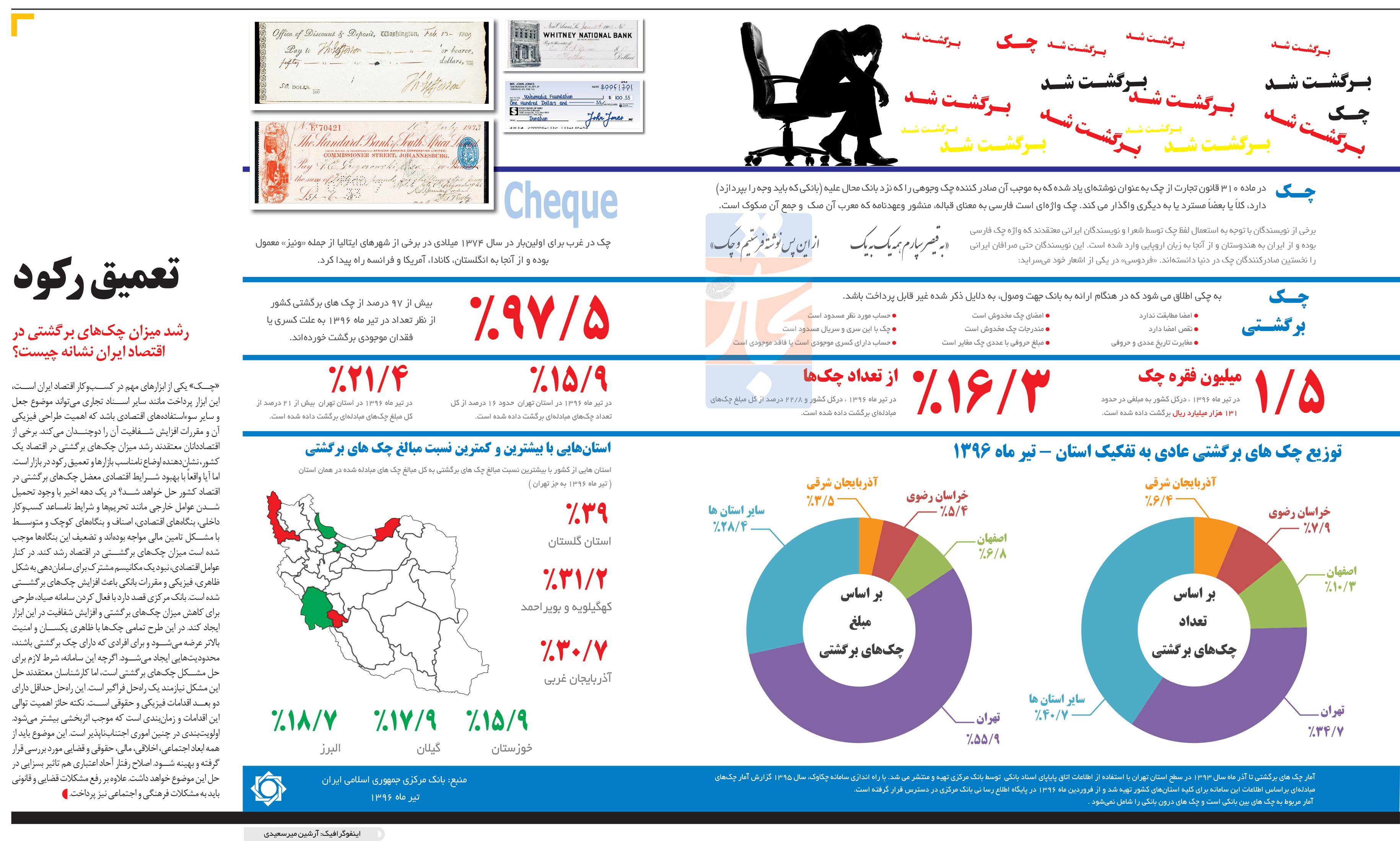 تجارت- فردا- تعمیق رکود(اینفوگرافیک)