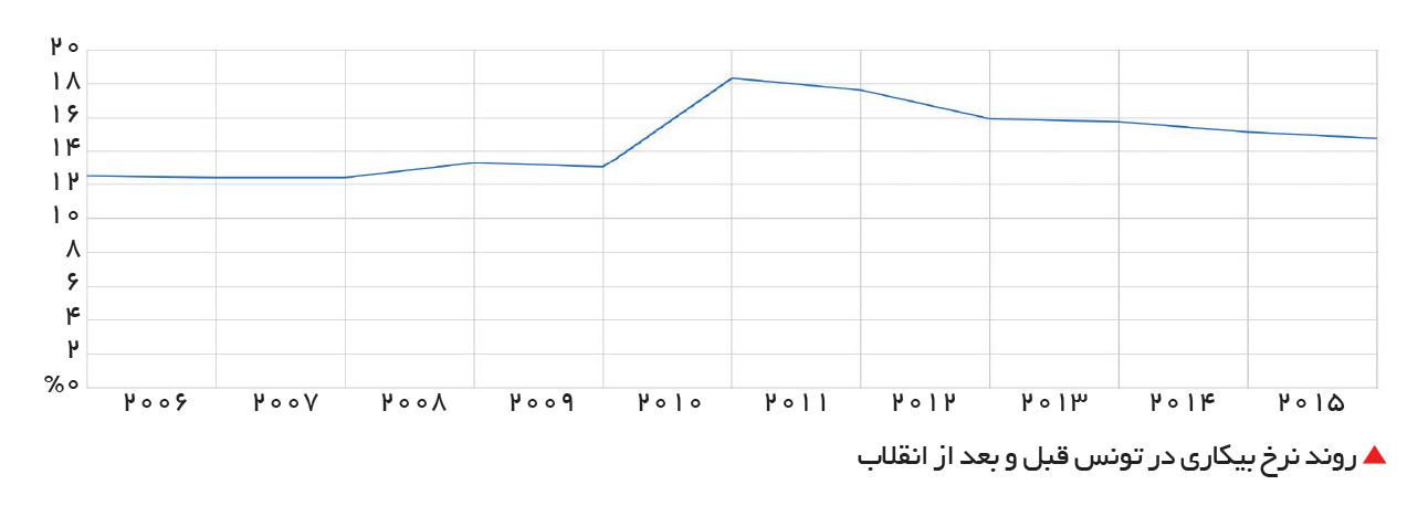 تجارت- فردا-  روند نرخ بیکاری در تونس قبل و بعد از انقلاب