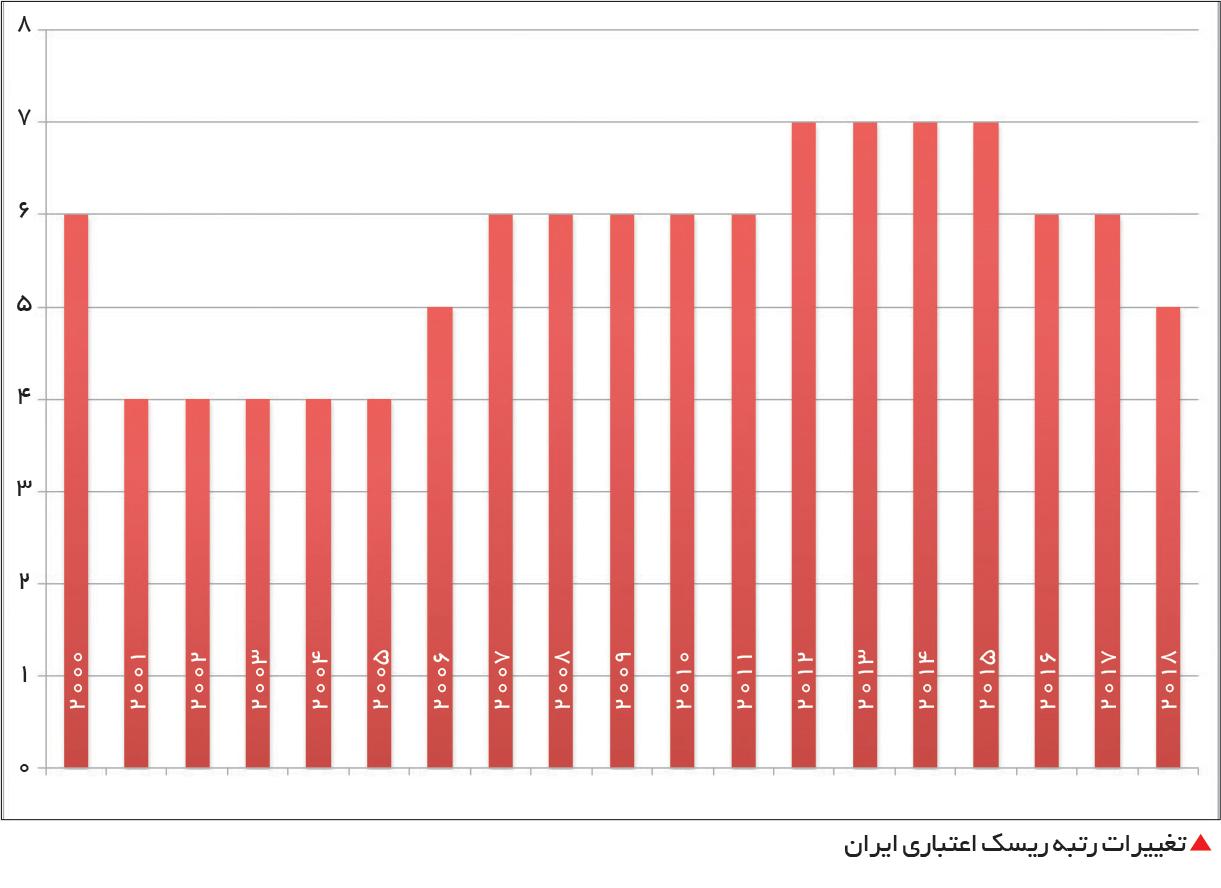 تجارت فردا- تغییرات رتبه ریسک اعتباری ایران