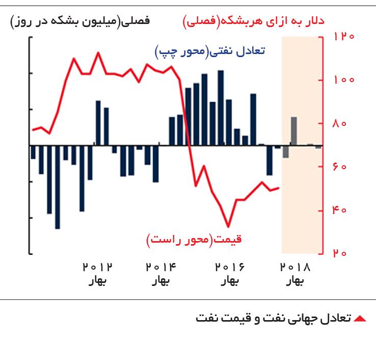تجارت- فردا-  تعادل جهانی نفت و قیمت نفت