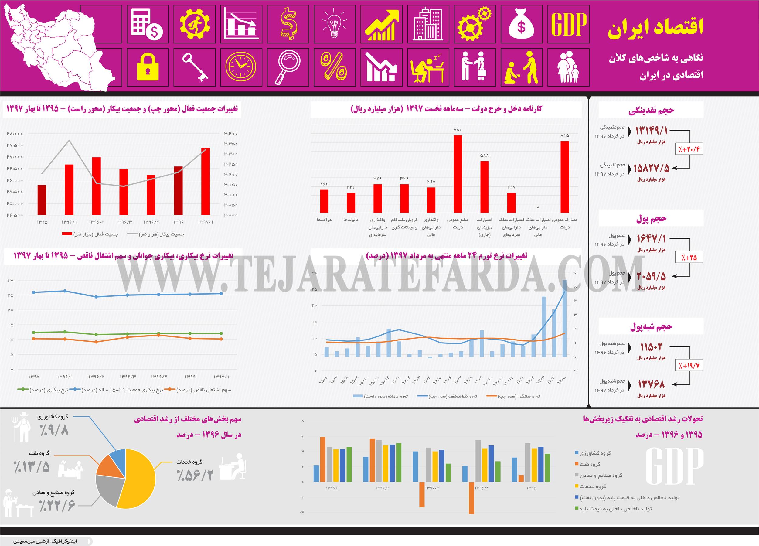 تجارت فردا- اینفوگرافیک- اقتصاد ایران