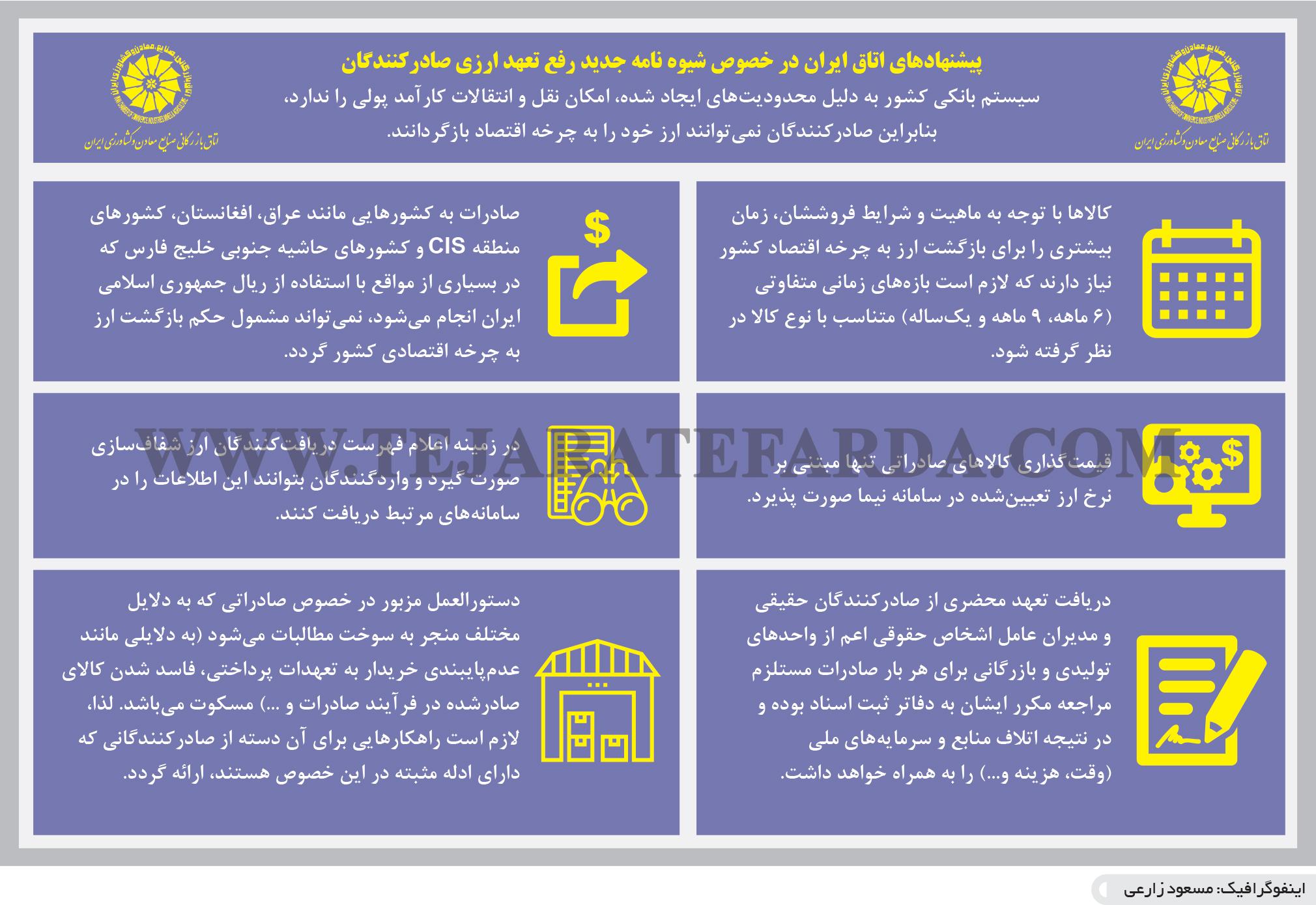 تجارت- فردا- پیشنهادهای اتاق ایران در خصوص شیوه نامه جدید رفع تعهد ارزی صادرکنندگان(اینفوگرافیک)